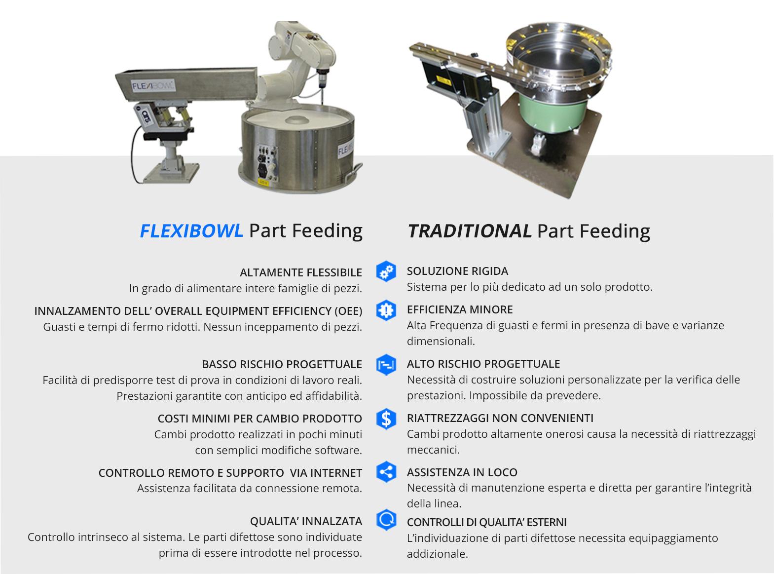 Confronto tra vibratori a tazza a sistemi di alimentazione flessibile