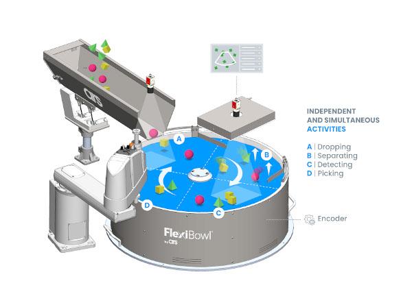 Concept Flexibowl 2021 doppia telecamera_test